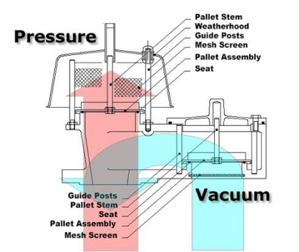 Indmac Gr Products Motherwell Pressure And Vacuum